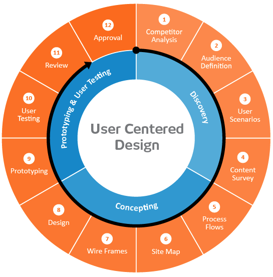 User Centered Website Design Diagram